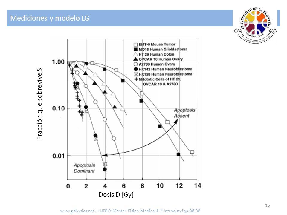 Mediciones y modelo LG Fracción que sobrevive S Dosis D [Gy]
